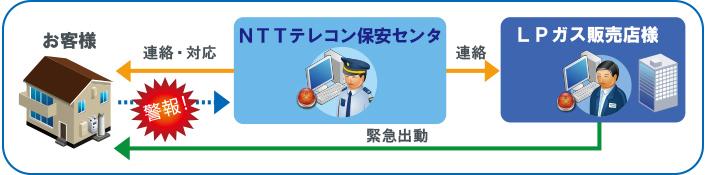 NTTテレコン